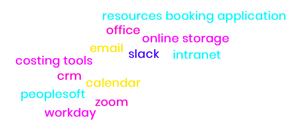 Online collaboration tools (Teams, Slack, Zoom) Online Office suite platforms Cloud-based storage Email services Company intranet Costing tools Accounting platforms CRMs Calendars